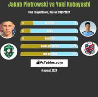 Jakub Piotrowski vs Yuki Kobayashi h2h player stats