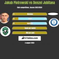 Jakub Piotrowski vs Denzel Jubitana h2h player stats