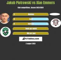 Jakub Piotrowski vs Xian Emmers h2h player stats