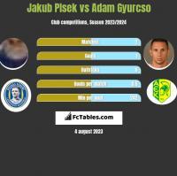 Jakub Plsek vs Adam Gyurcso h2h player stats