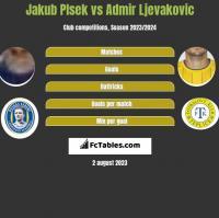 Jakub Plsek vs Admir Ljevakovic h2h player stats