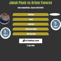 Jakub Plsek vs Artem Favorov h2h player stats