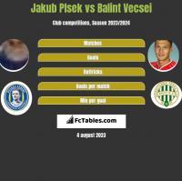 Jakub Plsek vs Balint Vecsei h2h player stats