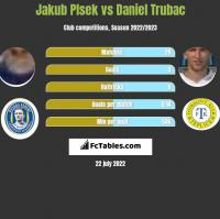 Jakub Plsek vs Daniel Trubac h2h player stats