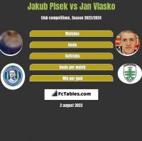 Jakub Plsek vs Jan Vlasko h2h player stats