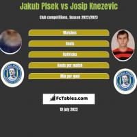Jakub Plsek vs Josip Knezevic h2h player stats