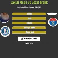 Jakub Plsek vs Jozef Urblik h2h player stats