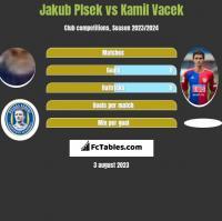 Jakub Plsek vs Kamil Vacek h2h player stats