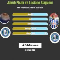 Jakub Plsek vs Luciano Slagveer h2h player stats