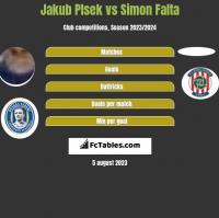 Jakub Plsek vs Simon Falta h2h player stats