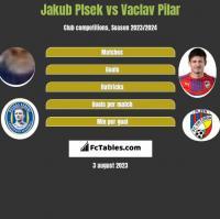 Jakub Plsek vs Vaclav Pilar h2h player stats