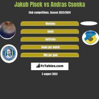 Jakub Plsek vs Andras Csonka h2h player stats