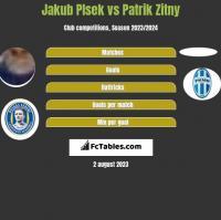 Jakub Plsek vs Patrik Zitny h2h player stats