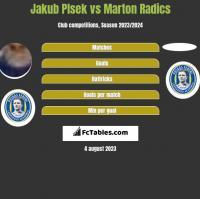 Jakub Plsek vs Marton Radics h2h player stats