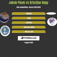 Jakub Plsek vs Krisztian Nagy h2h player stats