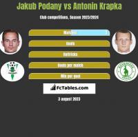 Jakub Podany vs Antonin Krapka h2h player stats
