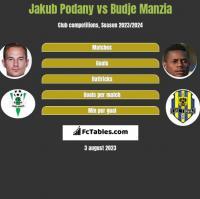 Jakub Podany vs Budje Manzia h2h player stats