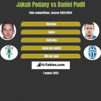 Jakub Podany vs Daniel Pudil h2h player stats