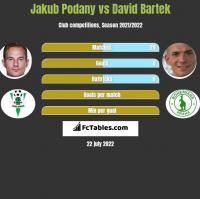 Jakub Podany vs David Bartek h2h player stats