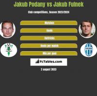 Jakub Podany vs Jakub Fulnek h2h player stats