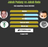 Jakub Podany vs Jakub Rada h2h player stats