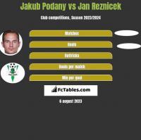 Jakub Podany vs Jan Reznicek h2h player stats