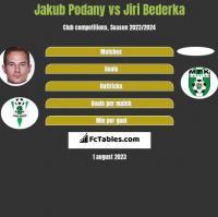 Jakub Podany vs Jiri Bederka h2h player stats