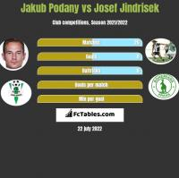 Jakub Podany vs Josef Jindrisek h2h player stats