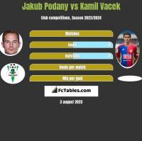 Jakub Podany vs Kamil Vacek h2h player stats
