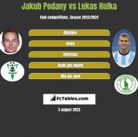 Jakub Podany vs Lukas Hulka h2h player stats