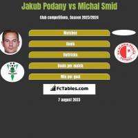 Jakub Podany vs Michal Smid h2h player stats