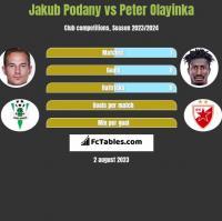 Jakub Podany vs Peter Olayinka h2h player stats