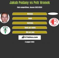 Jakub Podany vs Petr Hronek h2h player stats