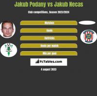 Jakub Podany vs Jakub Necas h2h player stats