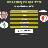 Jakub Podany vs Lukas Provod h2h player stats