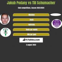 Jakub Podany vs Till Schumacher h2h player stats