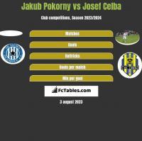 Jakub Pokorny vs Josef Celba h2h player stats