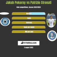 Jakub Pokorny vs Patrizio Stronati h2h player stats