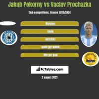 Jakub Pokorny vs Vaclav Prochazka h2h player stats