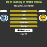 Jakub Pokorny vs Martin Cedidla h2h player stats