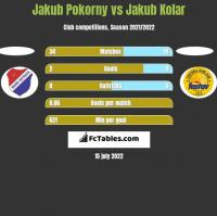 Jakub Pokorny vs Jakub Kolar h2h player stats