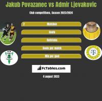 Jakub Povazanec vs Admir Ljevakovic h2h player stats