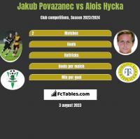 Jakub Povazanec vs Alois Hycka h2h player stats