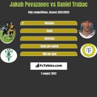 Jakub Povazanec vs Daniel Trubac h2h player stats