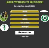 Jakub Povazanec vs Karel Soldat h2h player stats
