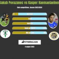 Jakub Povazanec vs Kasper Haemaelaeinen h2h player stats