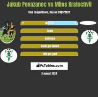 Jakub Povazanec vs Milos Kratochvil h2h player stats