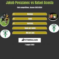 Jakub Povazanec vs Rafael Acosta h2h player stats