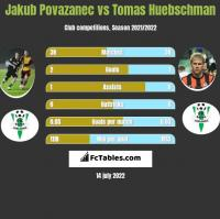 Jakub Povazanec vs Tomas Huebschman h2h player stats