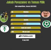Jakub Povazanec vs Tomas Pilik h2h player stats